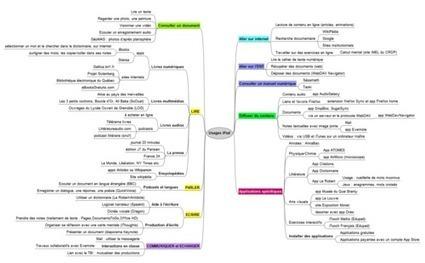 Carte mentale des usages de l'Ipad dans l'enseignement   Brèves de bibliothèque(S)   Éducation et nouvelles technologies   Scoop.it
