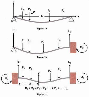 Cálculo de Estructuras de Acero: Caso de las Vigas | Ingeniería estructural | Scoop.it