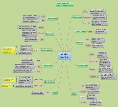 My Everyday English: Modal verbs | Anglo European Learning English | Scoop.it