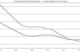 ¿Resurgir del sector inmobiliario? Todos los indicadores aún son negativos - Noticias de Vivienda | SERKALOP * FINCAS Y SERVICIOS  SERVICIOS ADMINISTRATIVOS A PARTICULARES Y EMPRESAS. | Scoop.it