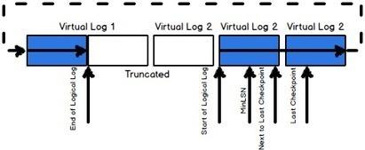 10 most important SQL Server transaction log myths - SQL Shack | sql server transaction log  mining | Scoop.it
