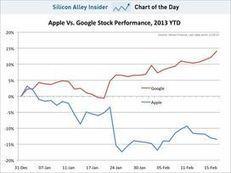 Le grand écart entre Apple et Google | Veille Eco, Juridique & Marketing | Scoop.it
