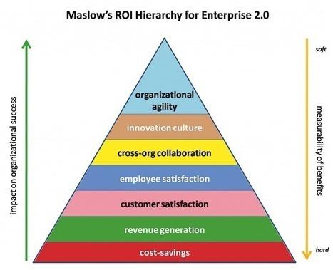 Vers des modèles de collaboration intermédiaires | Management de demain | Scoop.it