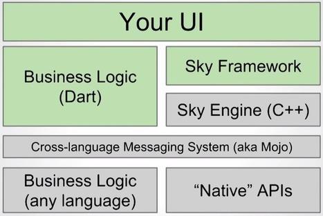 聊聊移动端跨平台开发的各种技术 - FEX | VisualData | Scoop.it