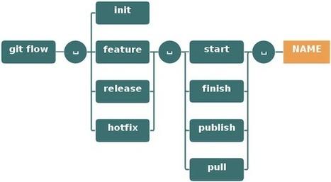 git-flow cheatsheet | iOS Dev | Scoop.it