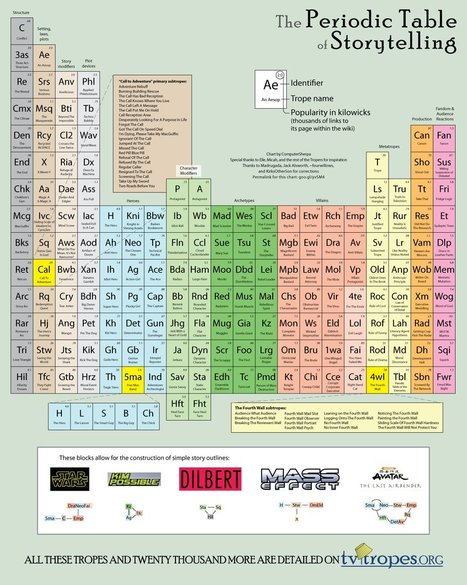 Valuation of social currency begins with story: Periodic Table of Storytelling | Foresight Research Irregular | Scoop.it