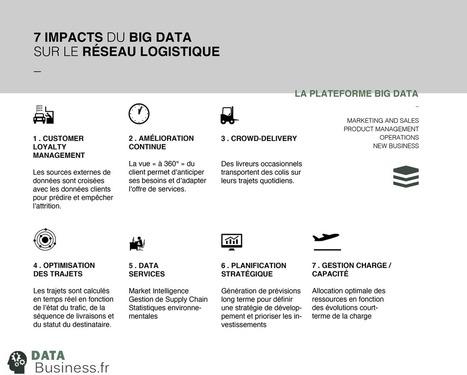 L'impact du Big Data sur le secteur Logistique l Data-Business.fr | Logistique et transport | Scoop.it