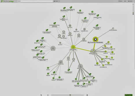 Mohiomap : la béquille visuelle d'Evernote (carte heuristique) | Evernote, gestion de l'information numérique | Scoop.it