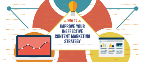 How to Improve Your Ineffective Content Marketing Strategy | Social Media, SEO, Mobile, Digital Marketing | Scoop.it