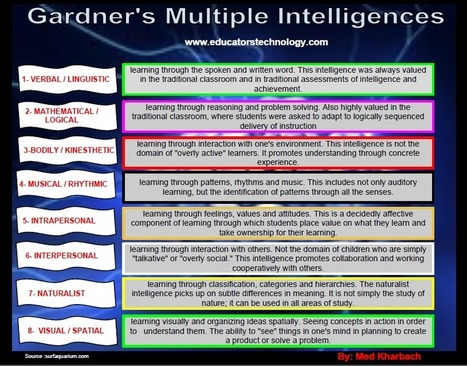 Intelligence Poster Teachers should Not Miss | Reading for English teachers | Scoop.it
