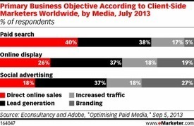 Which Tactics Work Best for Optimizing Different Digital Ad Formats?   Entrepreneurship, Innovation   Scoop.it