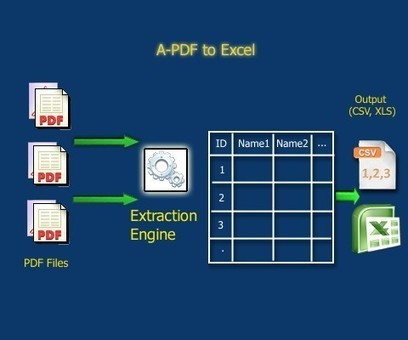 Extract and convert PDF data to Excel (xls, csv). [A-PDF.com] | Create an Excel Spreadsheet from a PDF File with A-PDF To Excel | Scoop.it