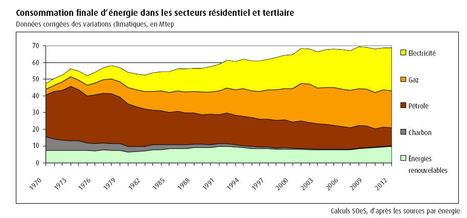 Bond des dépenses d'énergie dans les logements en 2012 | Greenov - Bâtiment & énergie | Scoop.it