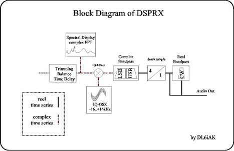 DSPRX from Michael Keller - DL6iAK - One of the first SDR software | Low cost Software Defined Radio (SDR) Panorama | Scoop.it