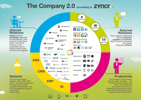 Les 7 différences entre Intranet, intranet collaboratif (ou 2.0) et réseau social d'entreprise. « ZyncroBlog – France | 3 worlds in Information Governance : Culture, Regulation, Innovation | Scoop.it