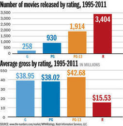 100 top grossing films of all time - Deseret News | Entertainment Education | Scoop.it