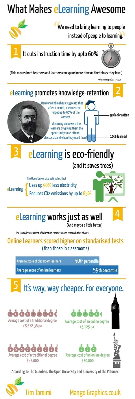 Infographic: 5 Ways ELearning is Awesome | Technology | Scoop.it
