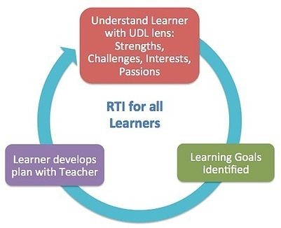 RtI in a Personalized Learning Environment | Personalize Learning (#plearnchat) | Scoop.it