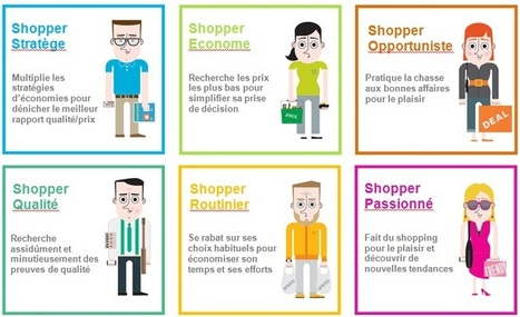 Quel shopper êtes-vous ? | Community management 3.0 | Scoop.it