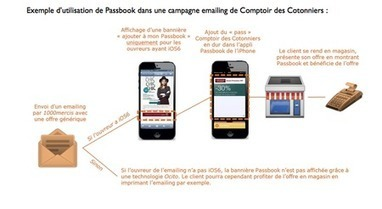 Le couponing mobile, mode d'emploi… | Couponing, M-Couponing, E-Couponing, M-Wallet & Co. | Scoop.it