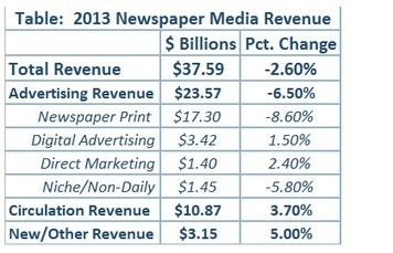 Newspaper industry narrowed revenue loss in 2013 as paywall plans increased | Poynter. | Journalism and the WEB | Scoop.it