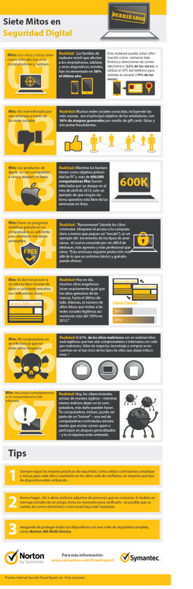 7 mitos sobre seguridad digital #infografia #infographic #internet | Vídeos-Infografía social media | Scoop.it