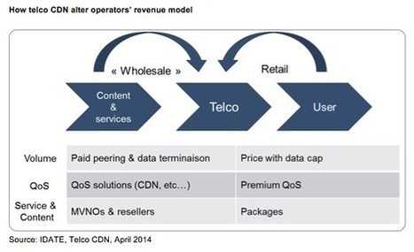 Telco CDN: Will mobile and non-video traffic se... | Digiworld by IDATE - Institute | Scoop.it