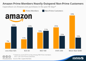 Amazon Prime Members Heavily Outspend Non-Prime Customers via @statista | Digital Transformation of Businesses | Scoop.it
