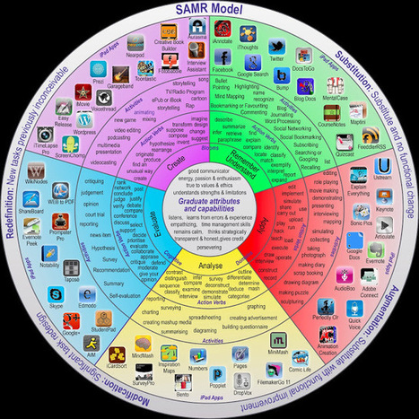Back to the Drawing Board: One very useful model... | Ed Tech | Scoop.it