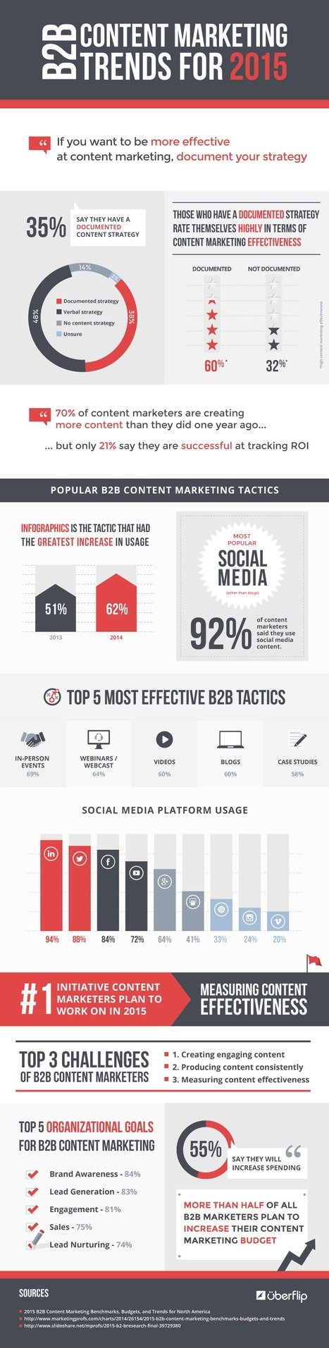 2015 Social Media and Content Trends for B2B Marketers [INFOGRAPHIC] | MarketingHits | Scoop.it