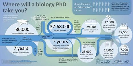 Kind of sad: Where will a biology PhD take you? | Infographics for better understanding | Scoop.it