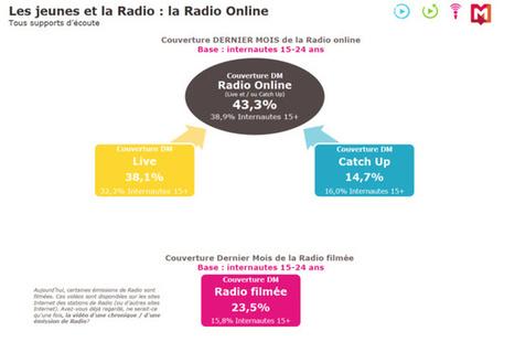 Les jeunes et la radio  : Etude Médiamétrie présentées aux Rencontres Radio 2.0 Paris - La Lettre Pro | Webradio | Scoop.it