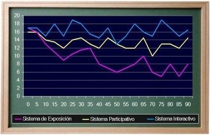 Comparativa de métodos docentes | Educadores Hoy | Scoop.it