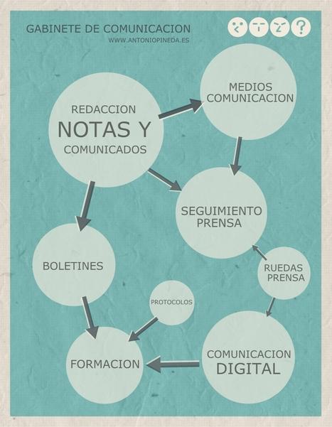 ¿Cómo se trabaja en un gabinete de comunicación? | Comunica y comparte | El mundo utópico del periodismo | Scoop.it