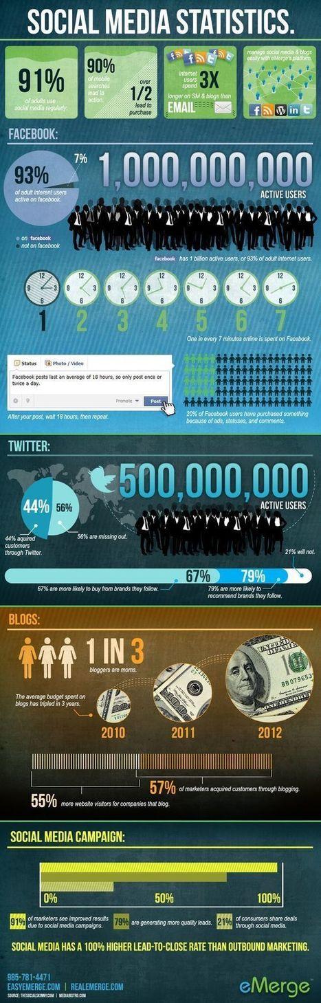 Infografía con las estadísticas del social media | Social | Scoop.it