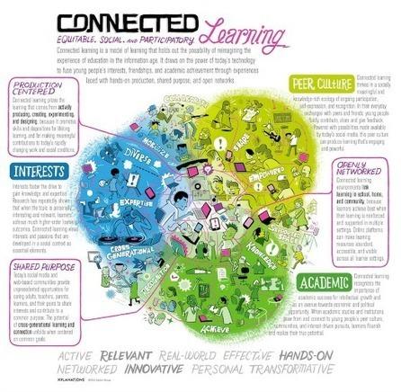 Del aprendizaje conectado al váyase usted a saber qué | Educacion, ecologia y TIC | Scoop.it