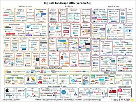 Is Big Data Still a Thing? (The 2016 Big Data Landscape) | Organización y Futuro | Scoop.it