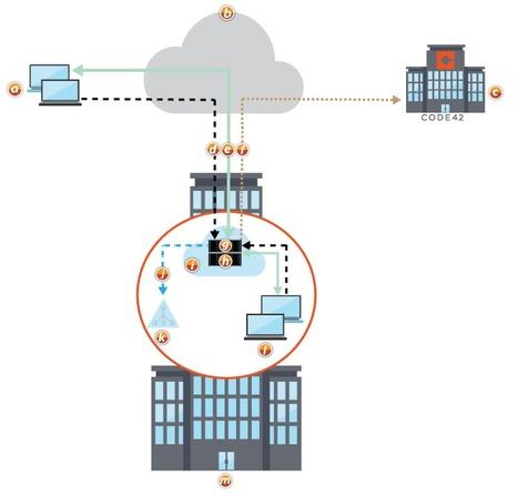 Private Cloud Storage Case Study, Electronics   afterhours.wesrch.com (Entertainment, Sports, Fashion, Parenting)   Scoop.it