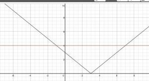 Desmos Graphing Calculator | Tech in je klas | Scoop.it