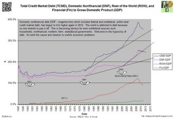 Eric De Groot: Rising Debt and Default Rates Across the Globe | Gold and What Moves it. | Scoop.it