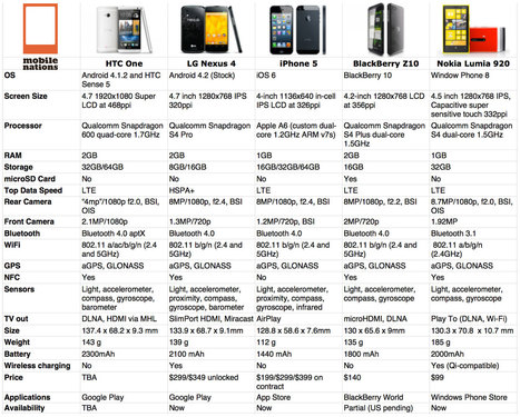 iPhone 5 vs. HTC One vs. LG Nexus 4 vs. BlackBerry Z10 vs. Nokia Lumia 920: Spec showdown! | iMore.com | BancaMovil | Scoop.it