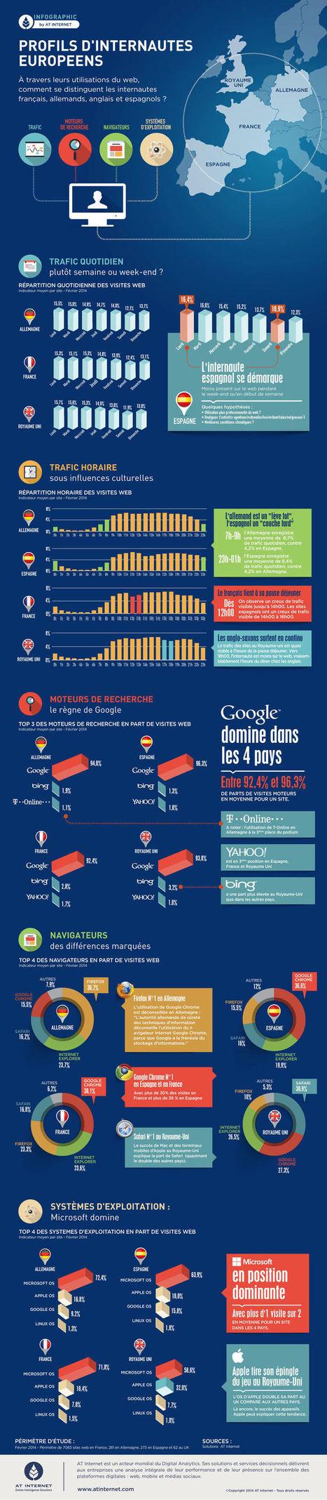 [Infographie] Pays par pays, quels sont les profils des internautes européens ? | Actualités Web et Réseaux Sociaux | Scoop.it