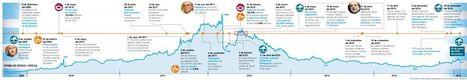 Cronología de la crisis de Grecia | Documedios | Scoop.it