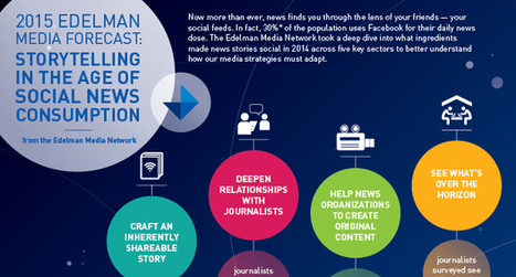 Storytelling in the Age of Social News Consumption | Digital Brand Marketing | Scoop.it