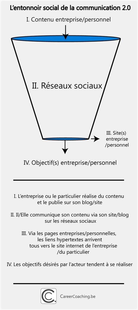 L'entonnoir social de la communication 2.0 | | ... | Réseaux sociaux | Scoop.it