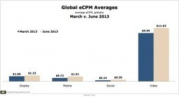 Global eCPM Trends in Q2 | Display and Mobile Advertising | Scoop.it