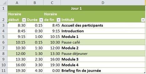 Planifier les horaires d'un atelier | Gestion du temps et de projets | Scoop.it