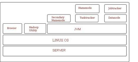 Installing Hadoop (Pseudo Mode) on ubuntu and other Linux environments Oodles Technologies | Hadoop , Grails, Kaltura, Video Streaming experts | INSTALLING HADOOP | Scoop.it