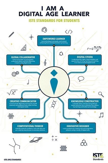 Free classroom poster: I am a digital age learner | school | Scoop.it
