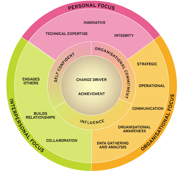 Trends in Sustainable HR: Competencies, Frameworks and Org Charts | Data Management | Scoop.it